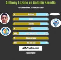 Anthony Lozano vs Antonin Haredia h2h player stats