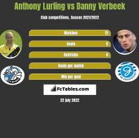 Anthony Lurling vs Danny Verbeek h2h player stats