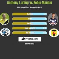 Anthony Lurling vs Robin Maulun h2h player stats