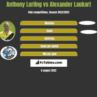 Anthony Lurling vs Alexander Laukart h2h player stats