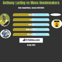 Anthony Lurling vs Mees Hoedemakers h2h player stats