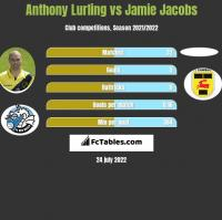 Anthony Lurling vs Jamie Jacobs h2h player stats