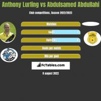 Anthony Lurling vs Abdulsamed Abdullahi h2h player stats