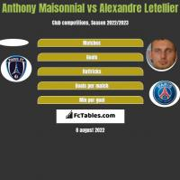 Anthony Maisonnial vs Alexandre Letellier h2h player stats