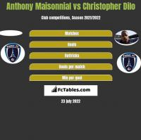 Anthony Maisonnial vs Christopher Dilo h2h player stats