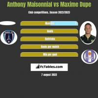 Anthony Maisonnial vs Maxime Dupe h2h player stats