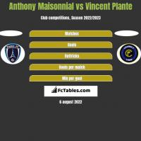 Anthony Maisonnial vs Vincent Plante h2h player stats