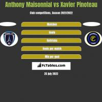 Anthony Maisonnial vs Xavier Pinoteau h2h player stats