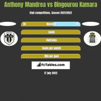 Anthony Mandrea vs Bingourou Kamara h2h player stats