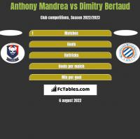 Anthony Mandrea vs Dimitry Bertaud h2h player stats