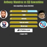 Anthony Mandrea vs Eiji Kawashima h2h player stats