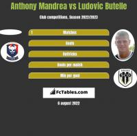 Anthony Mandrea vs Ludovic Butelle h2h player stats