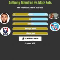 Anthony Mandrea vs Matz Sels h2h player stats