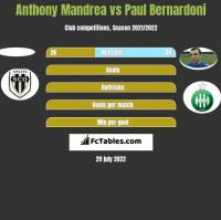 Anthony Mandrea vs Paul Bernardoni h2h player stats