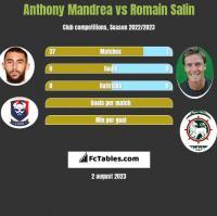 Anthony Mandrea vs Romain Salin h2h player stats