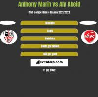 Anthony Marin vs Aly Abeid h2h player stats
