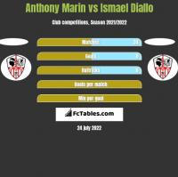 Anthony Marin vs Ismael Diallo h2h player stats