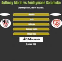Anthony Marin vs Souleymane Karamoko h2h player stats