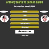 Anthony Marin vs Gedeon Kalulu h2h player stats