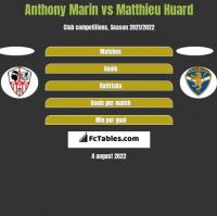 Anthony Marin vs Matthieu Huard h2h player stats