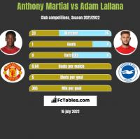 Anthony Martial vs Adam Lallana h2h player stats