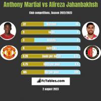 Anthony Martial vs Alireza Jahanbakhsh h2h player stats