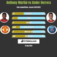 Anthony Martial vs Ander Herrera h2h player stats