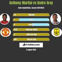 Anthony Martial vs Andre Gray h2h player stats