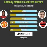 Anthony Martial vs Andreas Pereira h2h player stats