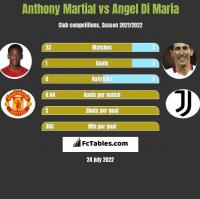 Anthony Martial vs Angel Di Maria h2h player stats