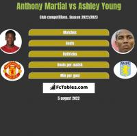 Anthony Martial vs Ashley Young h2h player stats