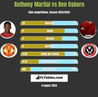 Anthony Martial vs Ben Osborn h2h player stats