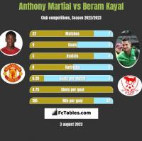 Anthony Martial vs Beram Kayal h2h player stats