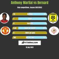 Anthony Martial vs Bernard h2h player stats
