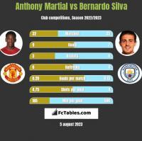 Anthony Martial vs Bernardo Silva h2h player stats