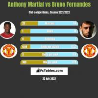 Anthony Martial vs Bruno Fernandes h2h player stats