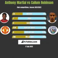 Anthony Martial vs Callum Robinson h2h player stats