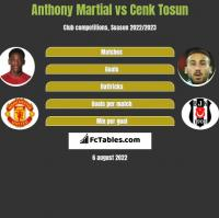 Anthony Martial vs Cenk Tosun h2h player stats