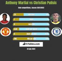 Anthony Martial vs Christian Pulisic h2h player stats