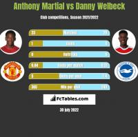Anthony Martial vs Danny Welbeck h2h player stats