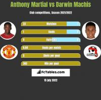Anthony Martial vs Darwin Machis h2h player stats