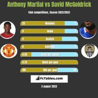 Anthony Martial vs David McGoldrick h2h player stats