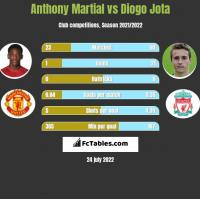 Anthony Martial vs Diogo Jota h2h player stats