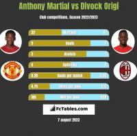 Anthony Martial vs Divock Origi h2h player stats