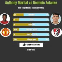 Anthony Martial vs Dominic Solanke h2h player stats