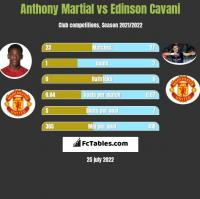 Anthony Martial vs Edinson Cavani h2h player stats