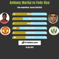 Anthony Martial vs Fede Vico h2h player stats