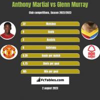 Anthony Martial vs Glenn Murray h2h player stats