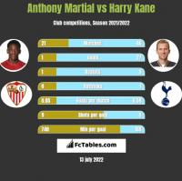 Anthony Martial vs Harry Kane h2h player stats