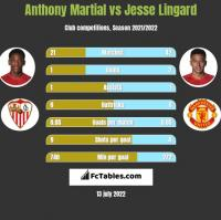 Anthony Martial vs Jesse Lingard h2h player stats